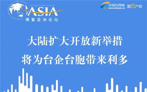 【圖侃産經】大陸擴大開放新舉措將為臺企臺胞帶來利多
