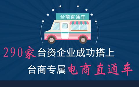 """【圖侃産經】290家臺資企業成功搭上臺商專屬""""電商直通車"""""""