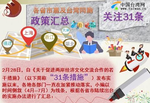 圖解:各省市惠及臺灣同胞政策匯總
