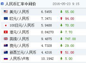 23日人民幣對美元匯率中間價報6.5455上漲55點