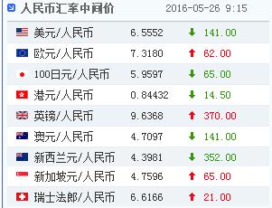 26日人民幣對美元匯率中間價報6.5552上升141點