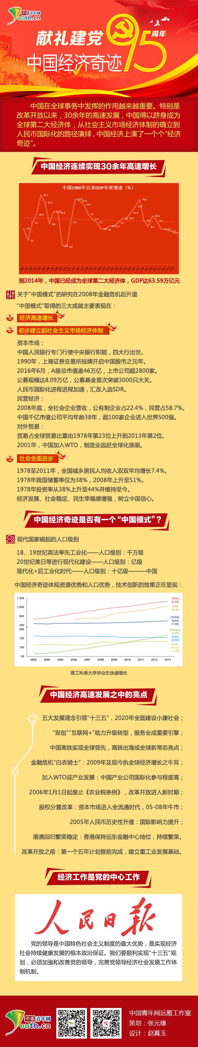 建黨95週年;中國經濟奇跡;世界第二大經濟體;黨領導經濟建設;改革開放;黨的生日;中國經濟成就