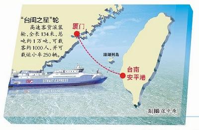 """廈門至臺南擬開通""""海上巴士""""全程4小時"""