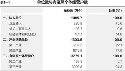 第三次全國經濟普查主要數據公報