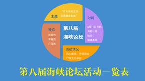 第八屆海峽論壇活動一覽表