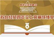 圖解:蘇臺經貿四年交上亮麗成績單