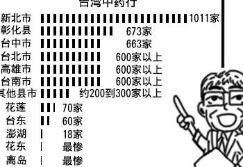 臺灣中藥房文化面臨凋零