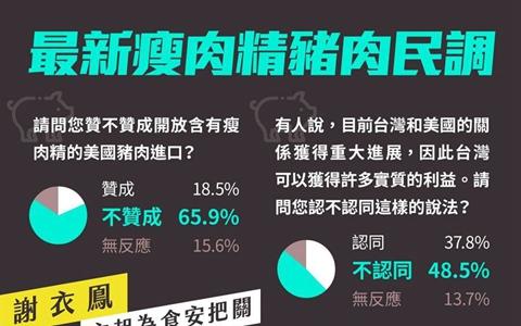 最新民調:與美國關係可獲利?臺民眾48.5%不認同