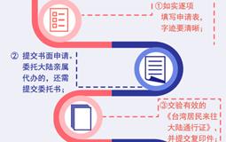 一圖了解臺灣居民如何合法取得大陸身份