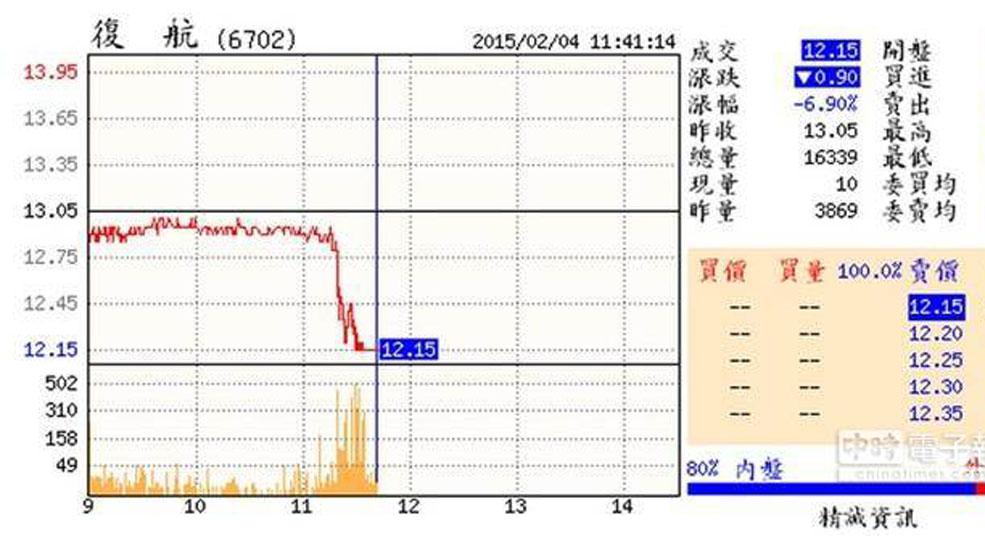墜機意外致臺灣復興航空股票爆量直摔跌停