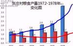 看滄桑巨變 中國農業大學實驗站紮根曲周45年