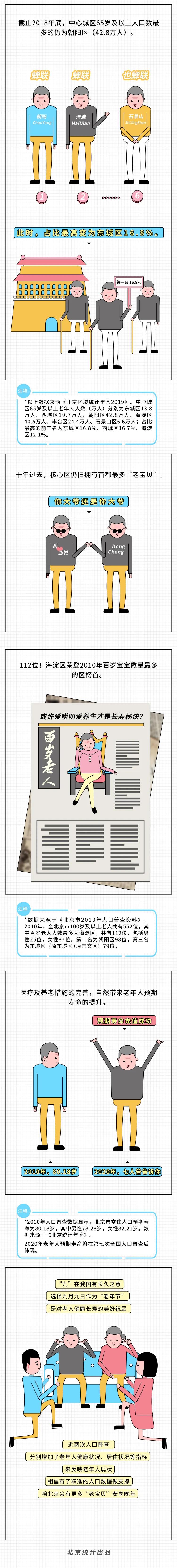 七人普丨北京老年人圖鑒